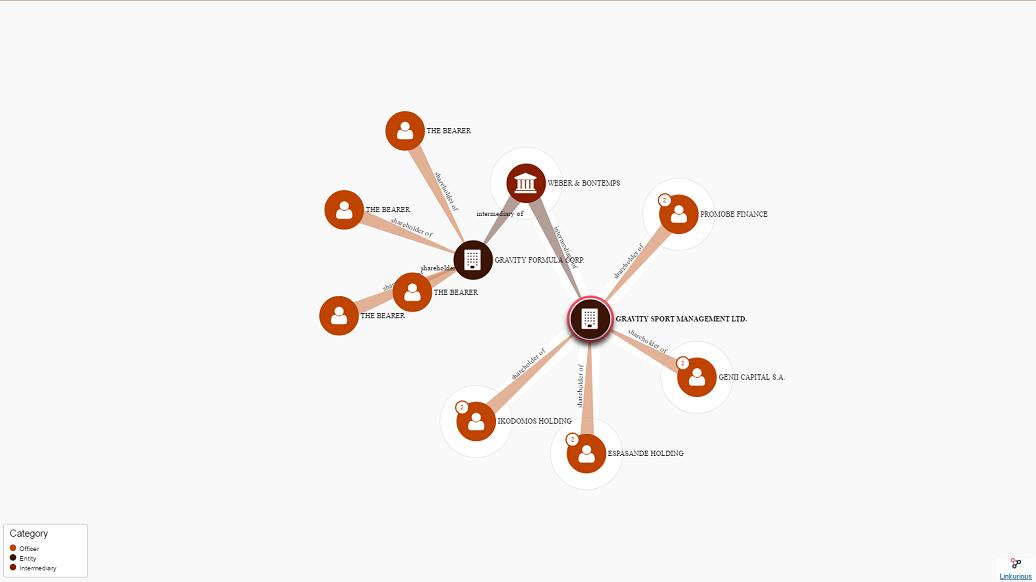 Genii, société cofondée par Gérard Lopez, est citée dans le scandale des Panama Papers (offshoreleaks.icij.org, capture d'écran).