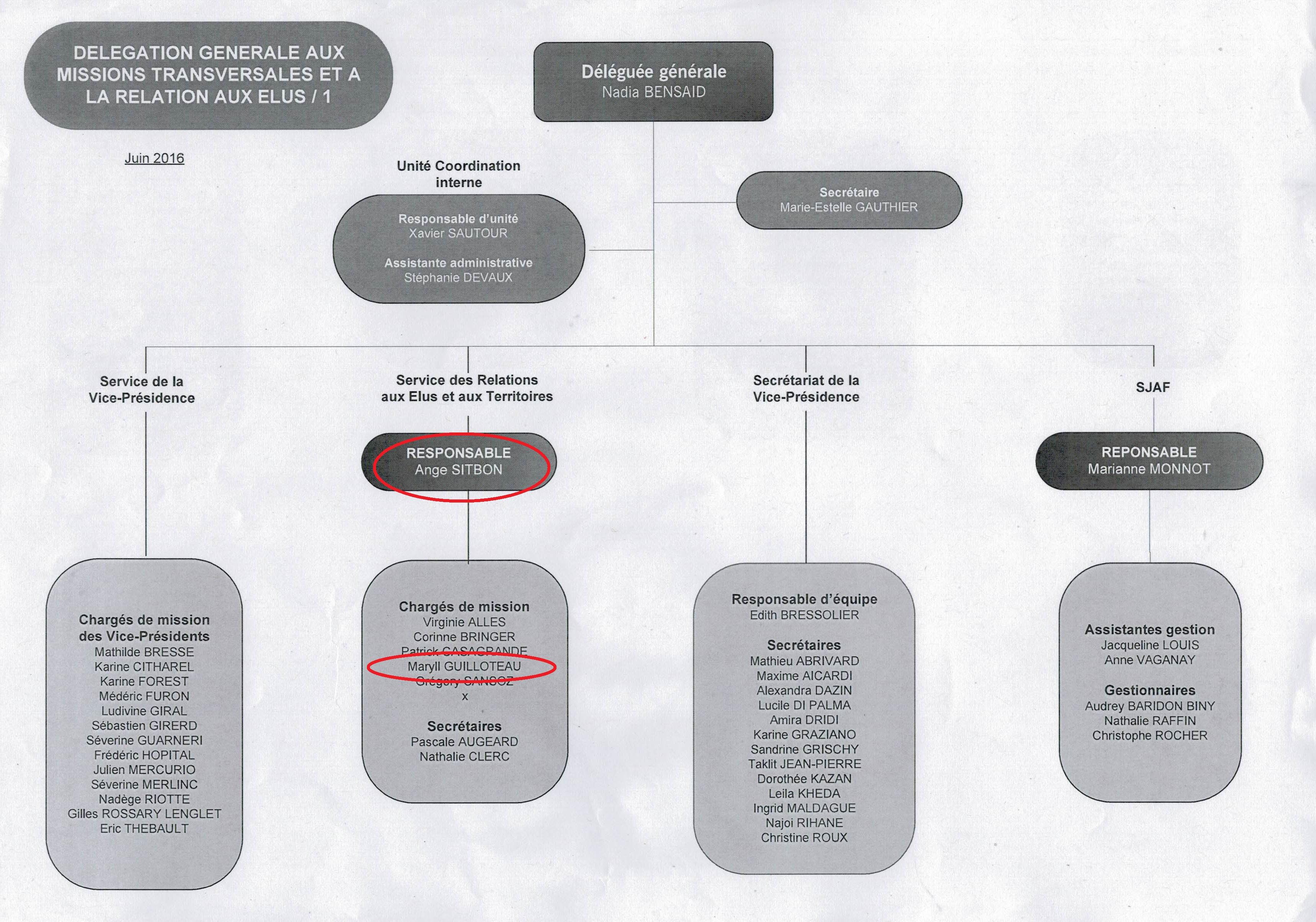 Organisation de la délégation d'Ange Sitbon - document région