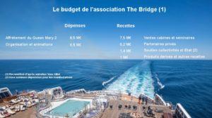 Le budget reconstitué de l'Association The Bridge