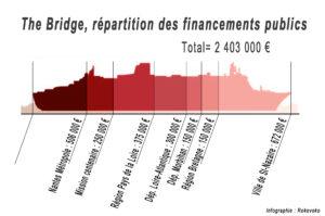 The Bridge, répartition des financements publics