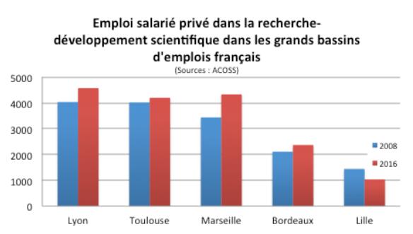 Emploi salarié privé dans la recherche développement scientifique dans les grands bassins d'emplois français
