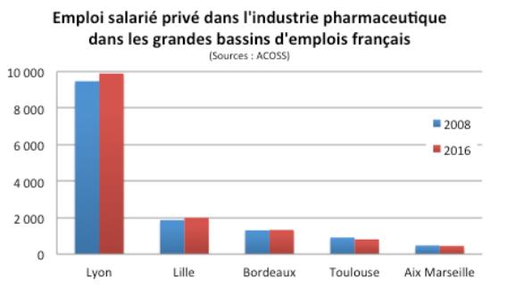 Emploi salarié privé dans l'industrie pharmaceutique dans les grandes métropoles françaises
