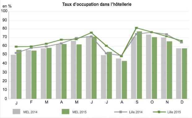 Taux_occupation_hotellerie
