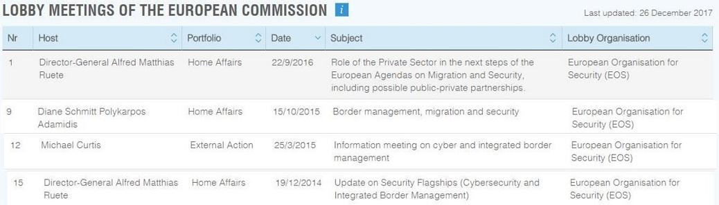 Activité de l'EOS auprès de la Commission européenne au sujet de la crise migratoire et de la sécurité aux frontières. Source: Integrity Watch.