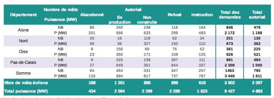 Répartition des projets éoliens autorisés ou refusés, par département, au 1er décembre 2016. Document : Dréal - Analyse du développement de l'éolien terrestre dans les Hauts de France, janvier 2017