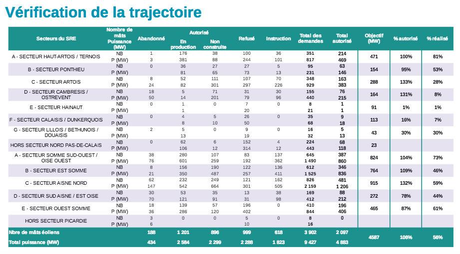 Bilan des projets éoliens dans les Hauts de France (en nombre d'éoliennes et en puissance) par rapport aux objectifs au 1er décembre 2016. Document : Dréal - Analyse du développement de l'éolien terrestre dans les Hauts de France, janvier 2017