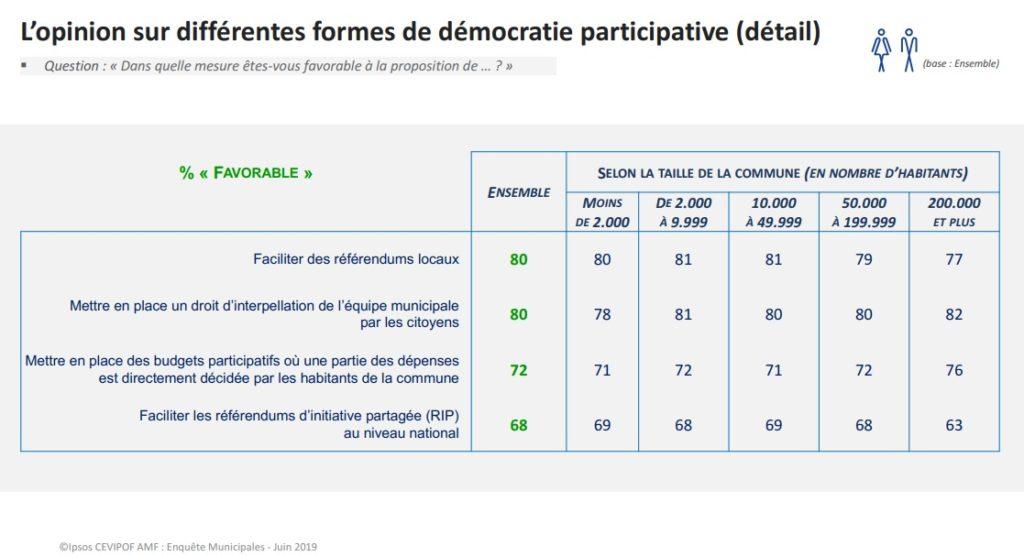 Etude CevipofAMF_DemocratieParticipative