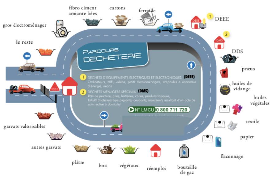 Parcours_decheterie