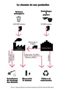Le chemin de nos poubelles