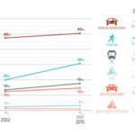 Enquête mobilités 2015