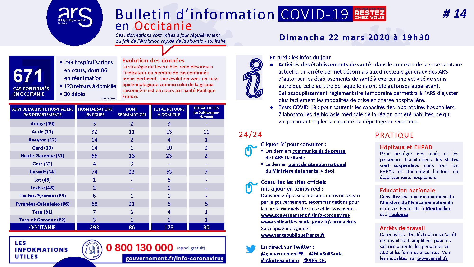 Bulletin d'information en Occitanie sur le Covid-19 au dimanche 22 mars 2020 / ARS Occitanie