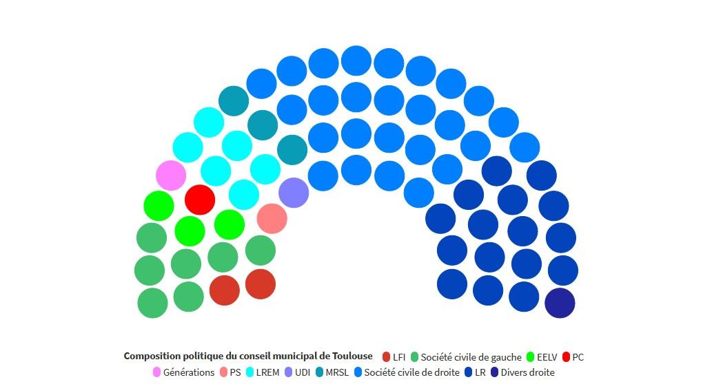 Le CM de Toulouse 2020
