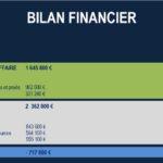 Bilan Financier Définitif