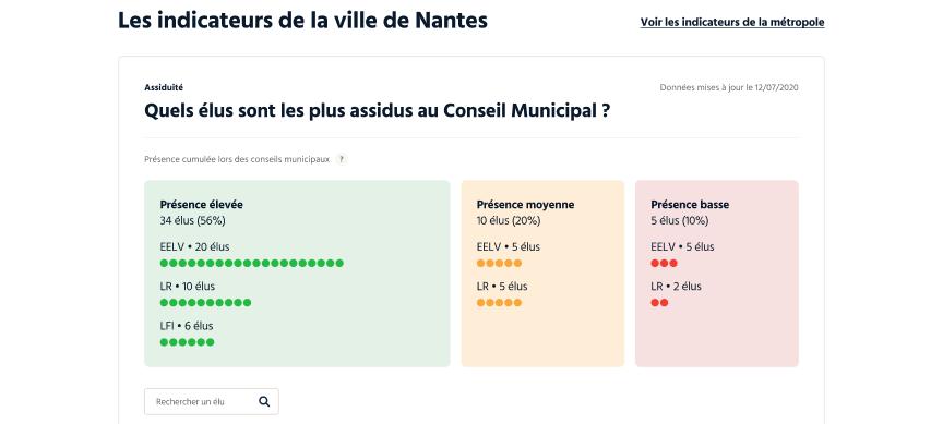 Un aperçu des indicateurs sur l'activité des mairies et des métropoles