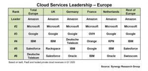 Classements fournisseur des services cloud Europe