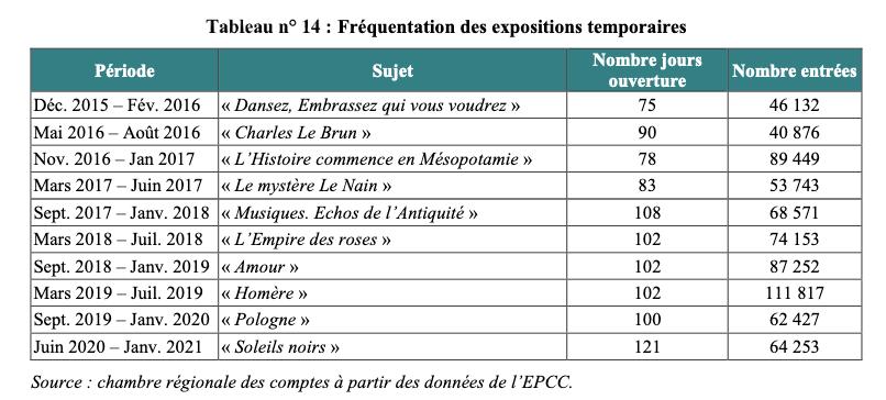 Fréquentation des expositions temporaires Louvre Lens