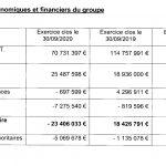 Resultats Puy-du-Fou